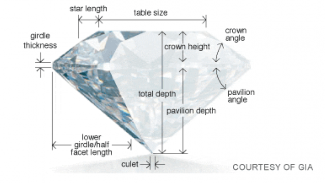 There are three factors that determine a diamond's cut quality: